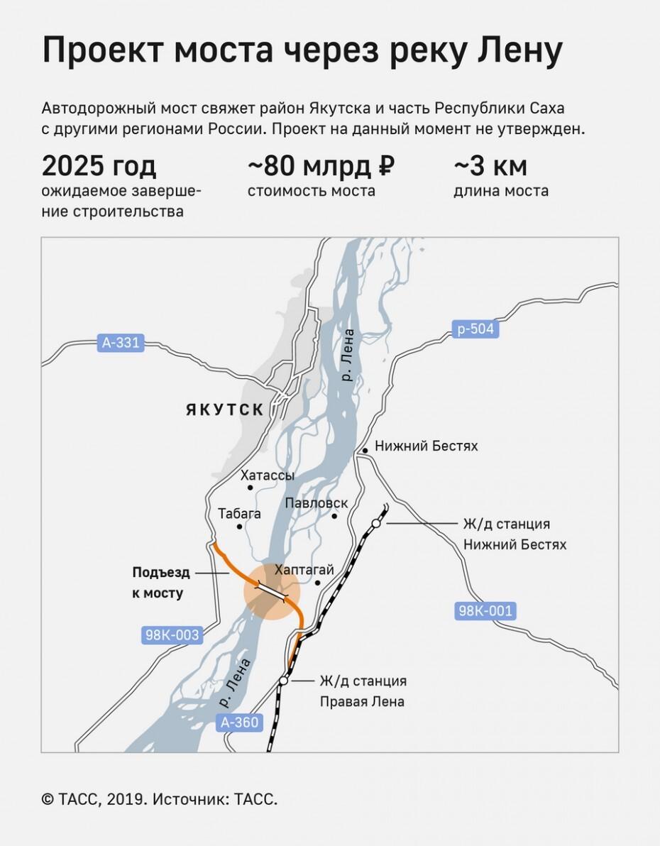 Проект строительства Ленского моста в Якутии остаётся без железнодорожного сообщения