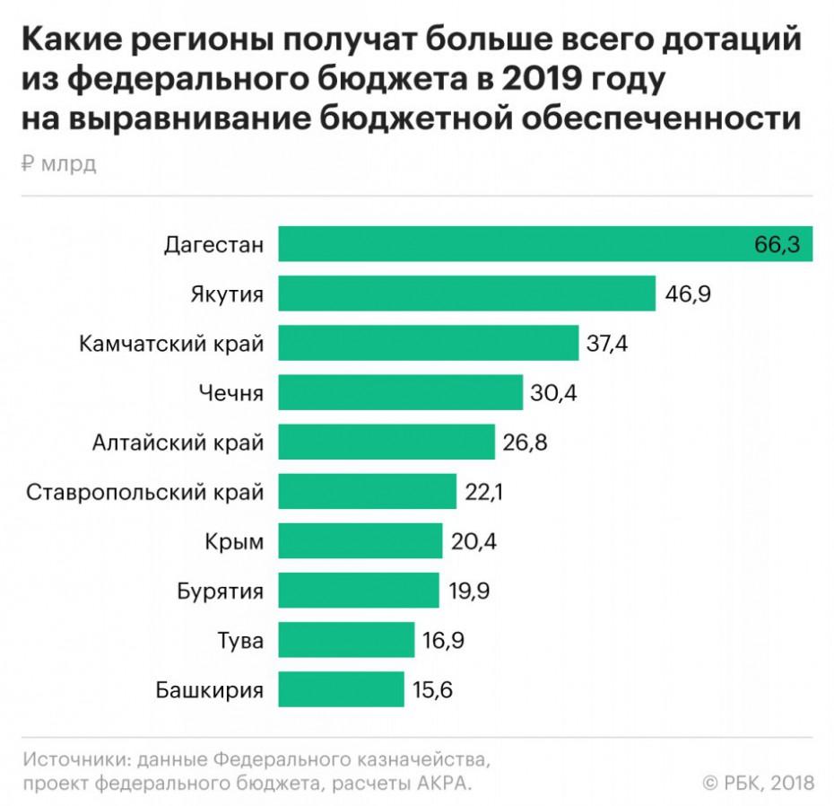 Якутия и Дагестан самые дотационные регионы в 2019 г